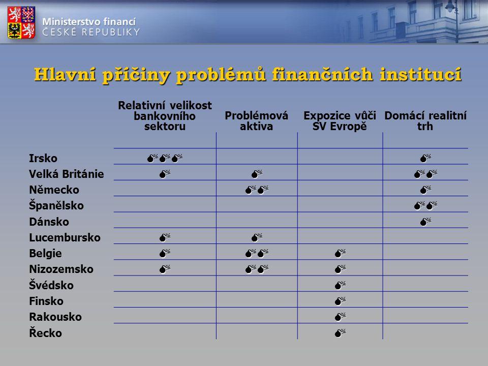 Stabilizační opatření pro finanční sektor Centrální banky −úrokové sazby na historicky nízké úrovně −navýšení objemu refinančních operací −akceptace mnohem méně kvalitního kolaterálu DGS −zvýšení limitu pojištění vkladů na €100.000,- −100% krytí Přímé státní podpory 1.podpora likvidity 2.kapitálové injekce 3.záruky za pasiva 4.řešení znehodnocených aktiv
