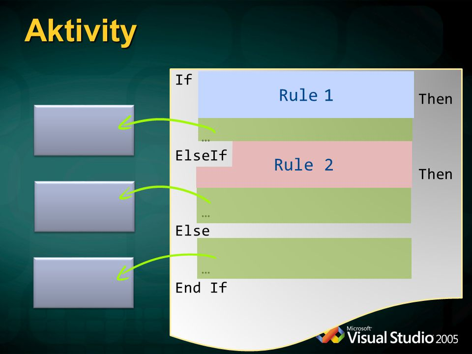 If Amount > And _ User.IsInRole( Manager ) Then … ElseIf Amount > 1000 And _ User.IsInRole( AsstMgr ) Then … Else … End If Rule 1 Rule 2 Aktivity