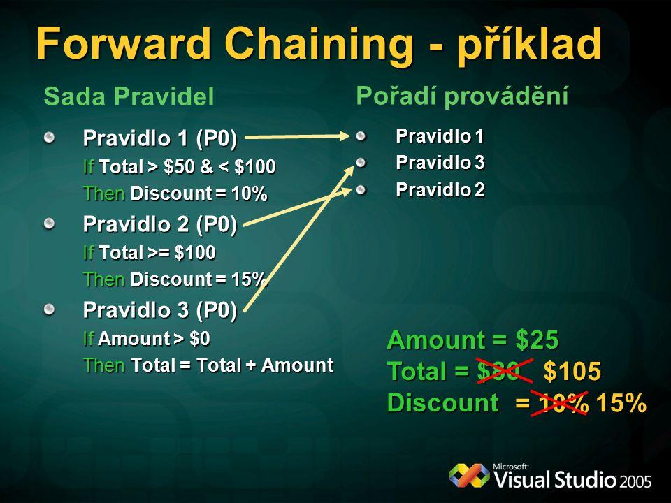 Amount = $25 Total = $80 Discount = 10% Pravidlo 1 (P0) If Total > $50 & $50 & < $100 Then Discount = 10% Pravidlo 2 (P0) If Total >= $100 Then Discount = 15% Pravidlo 3 (P0) If Amount > $0 Then Total = Total + Amount Forward Chaining - příklad Pravidlo 1 Pravidlo 3 Pravidlo 2 Pořadí provádění $105 Sada Pravidel 15%