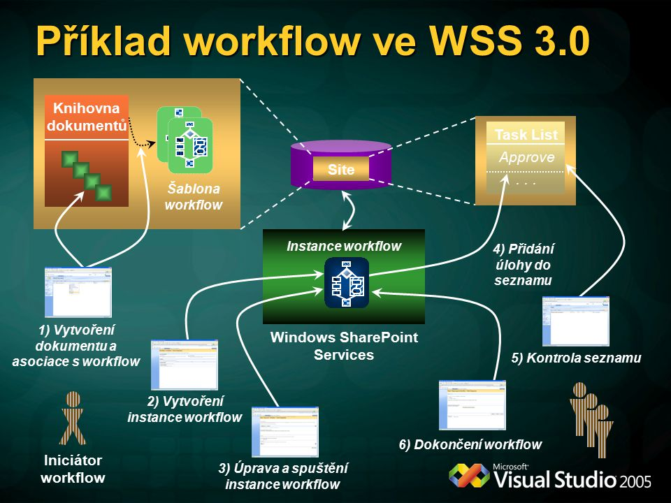 Windows SharePoint Services Site Šablona workflow Knihovna dokumentů Iniciátor workflow Task List Approve...