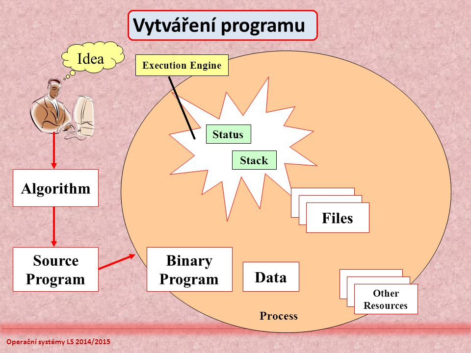 Operační systémy LS 2014/2015 Idea Algorithm Source Program Binary Program Status Stack Data Files Other Resources Execution Engine Process Vytváření programu