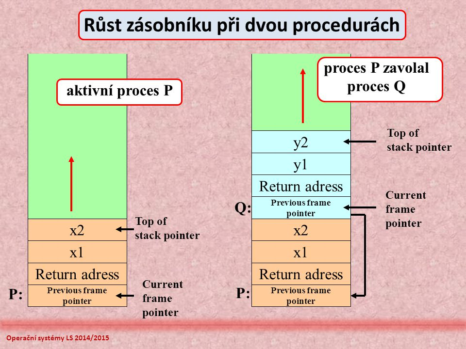 Operační systémy LS 2014/2015 x2 y2 y1 Return adress Previous frame pointer x2 x1 Return adress Previous frame pointer x1 Return adress Previous frame pointer Top of stack pointer Top of stack pointer Current frame pointer Current frame pointer P: Q: Růst zásobníku při dvou procedurách aktivní proces P proces P zavolal proces Q