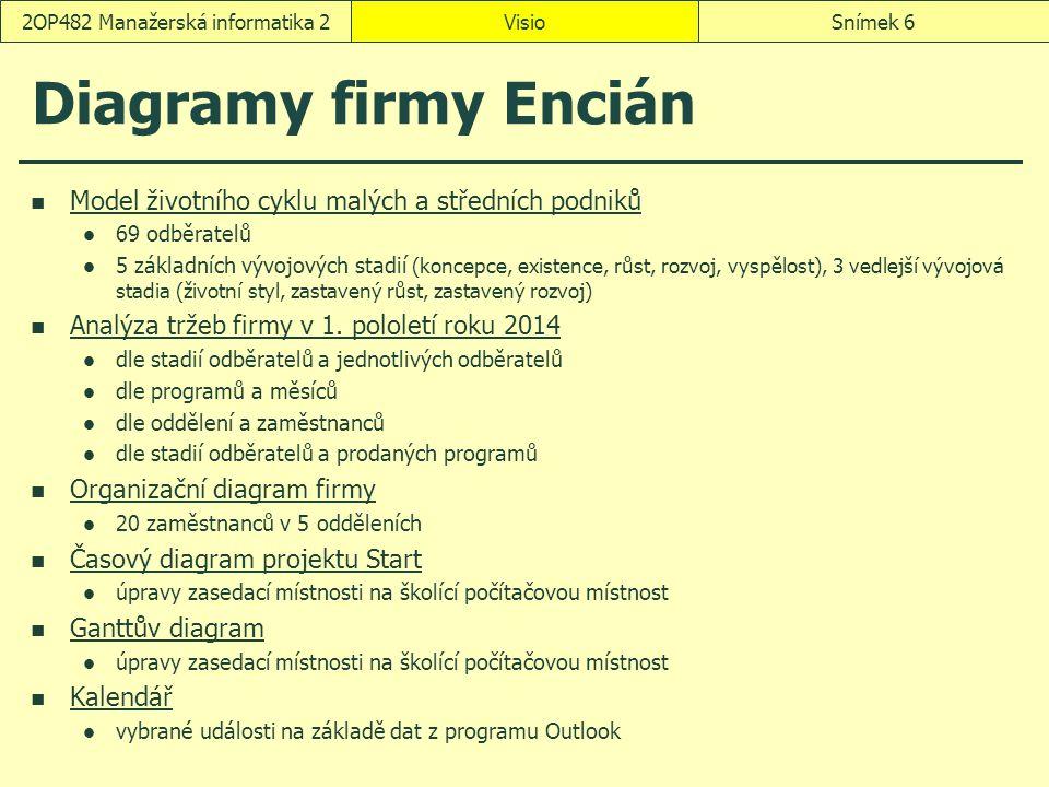 VisioSnímek 62OP482 Manažerská informatika 2 Diagramy firmy Encián Model životního cyklu malých a středních podniků 69 odběratelů 5 základních vývojov