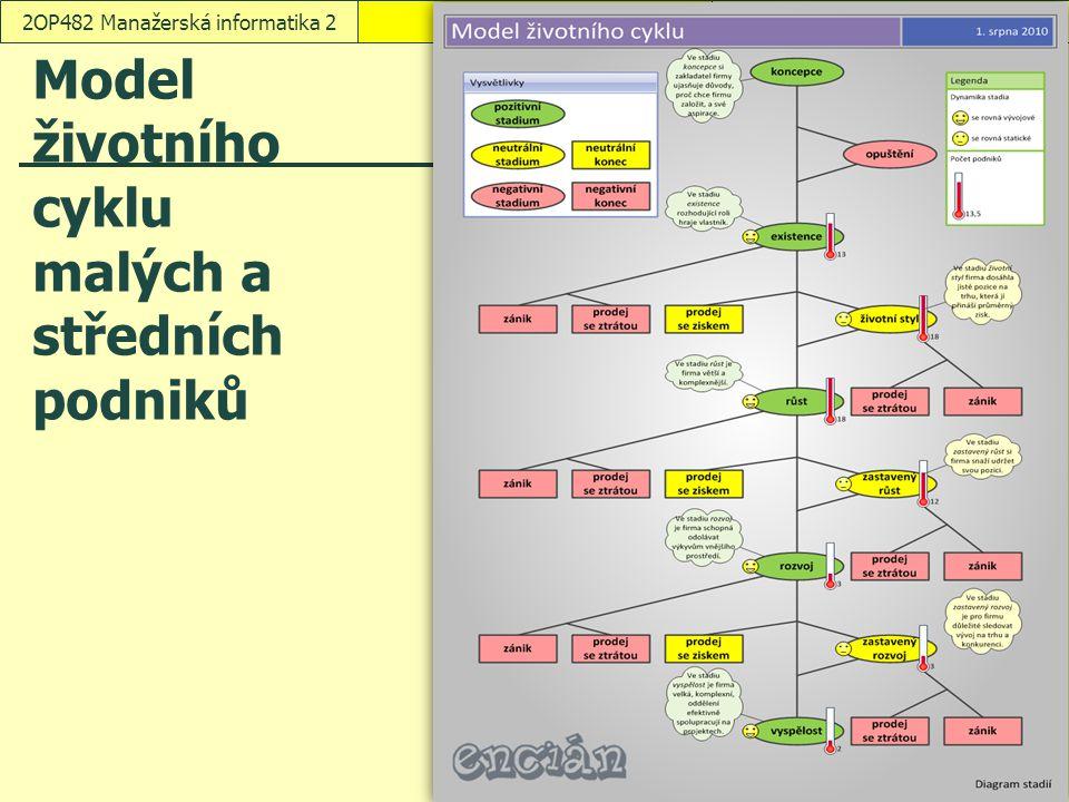 Model životního cyklu malých a středních podniků VisioSnímek 72OP482 Manažerská informatika 2