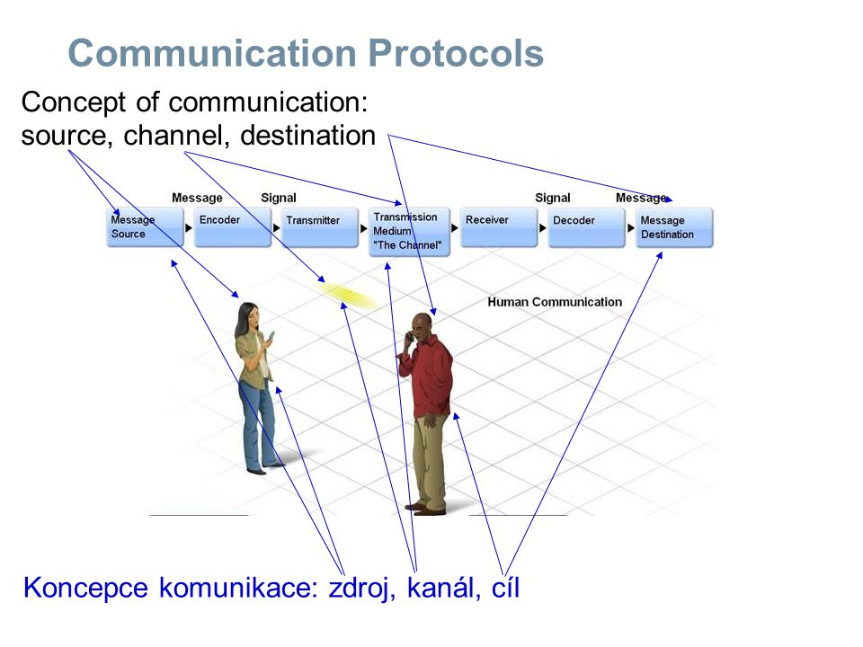 Communication Protocols Concept of communication: source, channel, destination Koncepce komunikace: zdroj, kanál, cíl