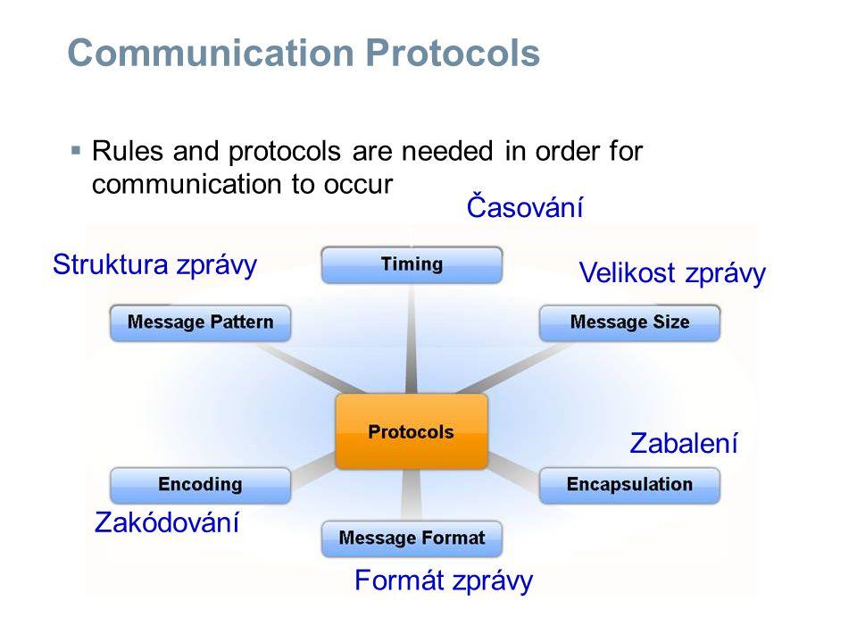 Communication Protocols  Rules and protocols are needed in order for communication to occur Časování Velikost zprávy Zabalení Formát zprávy Zakódování Struktura zprávy
