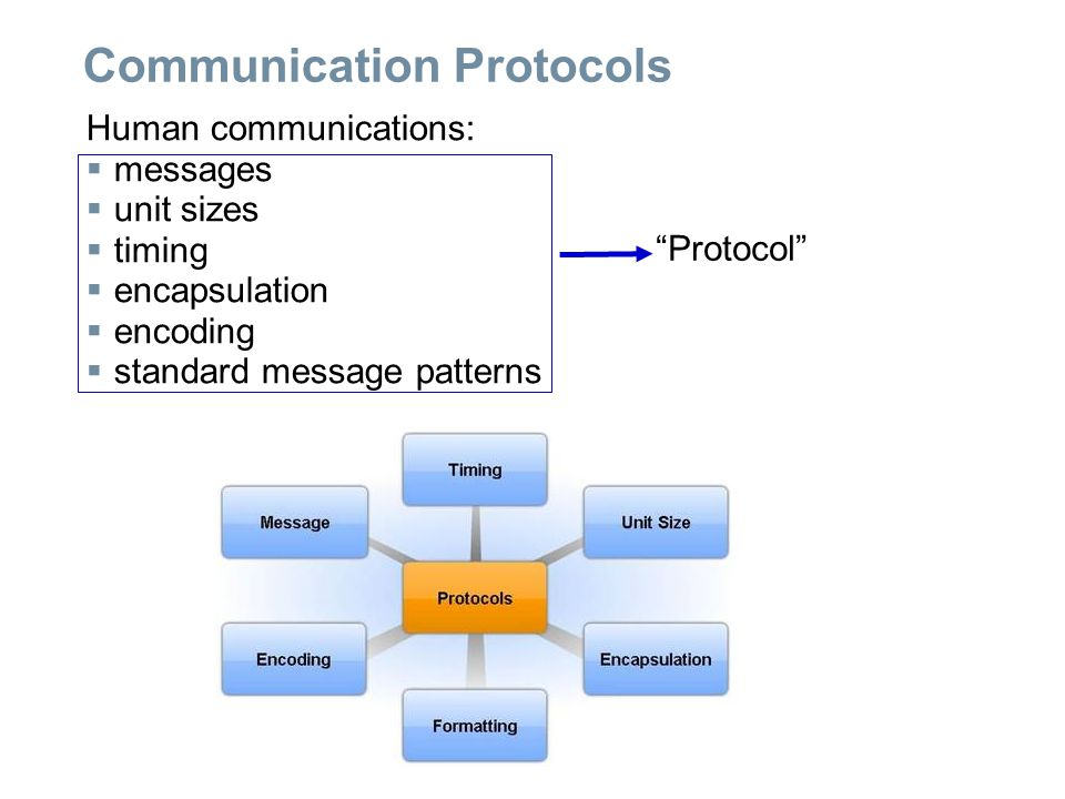 Communication Protocols Human communications:  messages  unit sizes  timing  encapsulation  encoding  standard message patterns Protocol