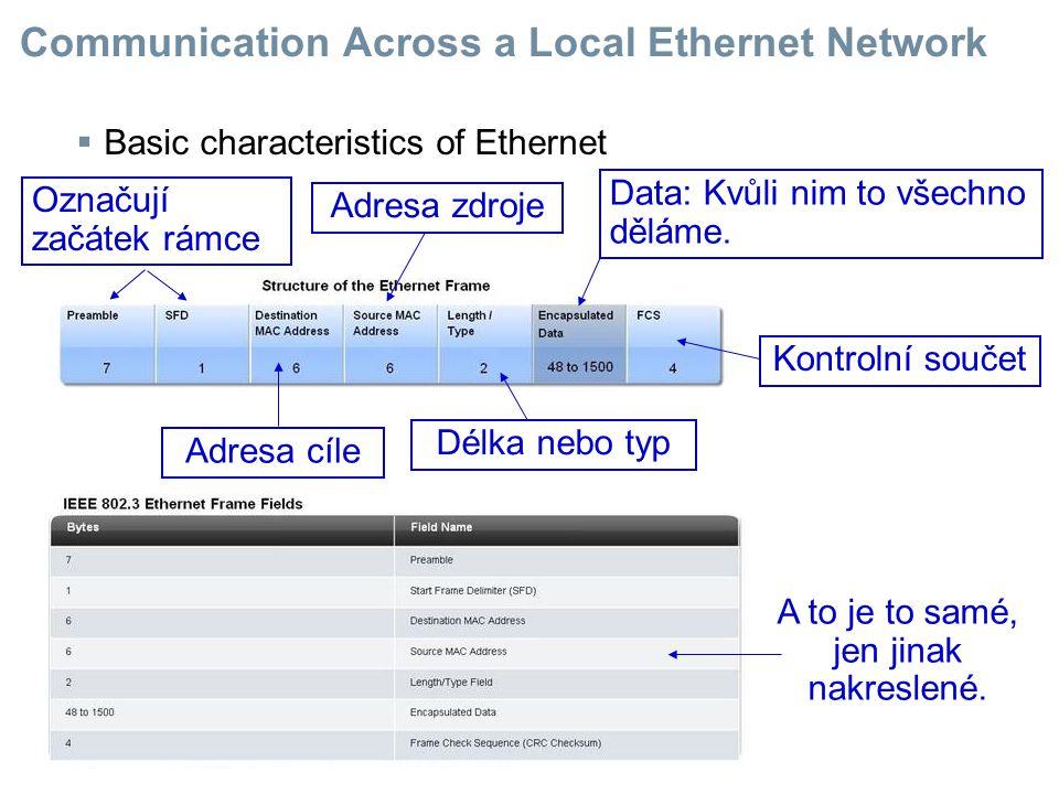  Basic characteristics of Ethernet Označují začátek rámce Adresa cíle Adresa zdroje Délka nebo typ Data: Kvůli nim to všechno děláme. Kontrolní souče