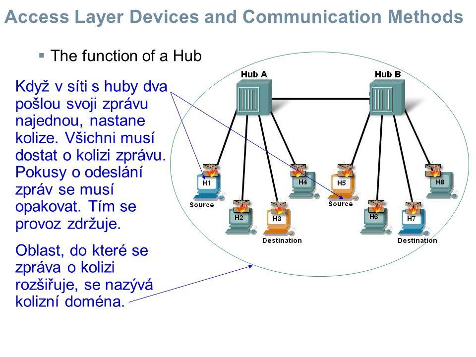  The function of a Hub Když v síti s huby dva pošlou svoji zprávu najednou, nastane kolize. Všichni musí dostat o kolizi zprávu. Pokusy o odeslání zp