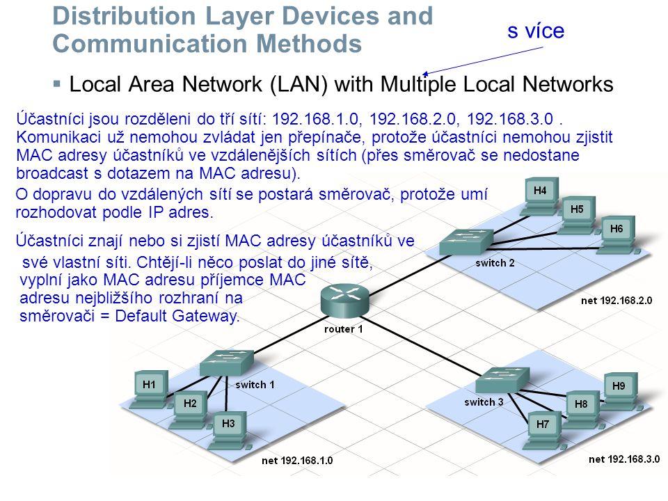 Distribution Layer Devices and Communication Methods  Local Area Network (LAN) with Multiple Local Networks Účastníci jsou rozděleni do tří sítí: 192