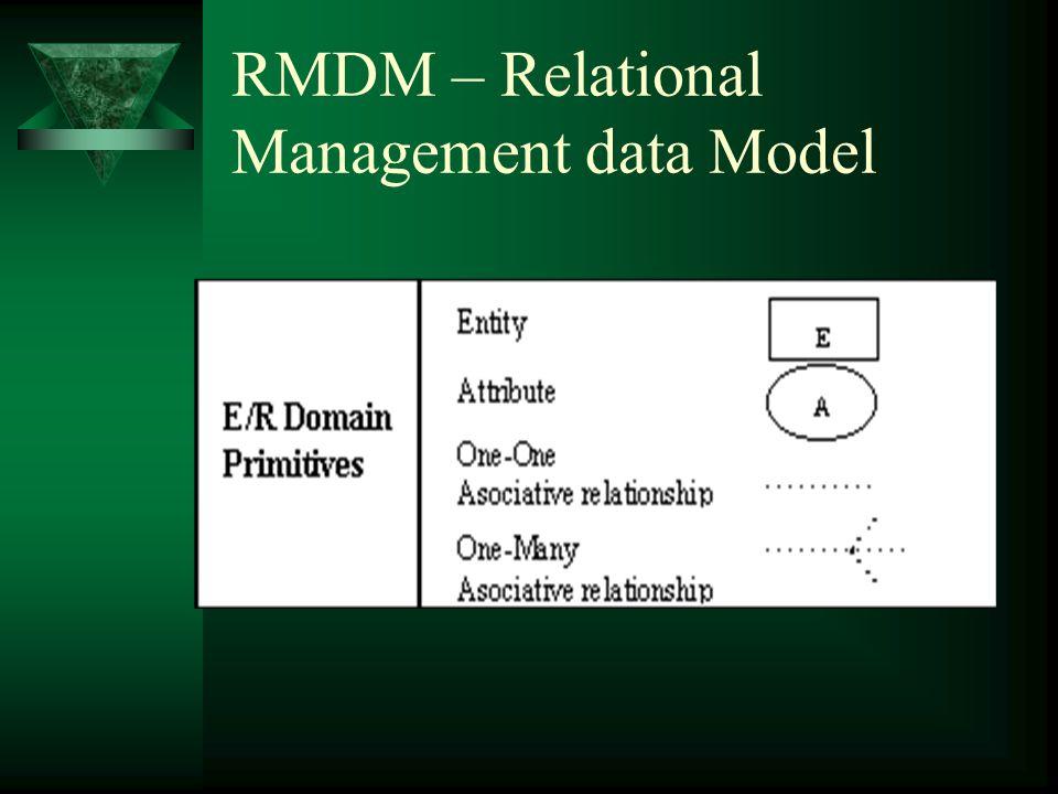 RMDM – Relational Management Data Model  Domain Primitives –Entity, Atributy, Vztahy –Slice (pizza slice)  Access primitives (navigace) –Links (jen mezi slices) –Indexy, guided tour, groupings (menu)