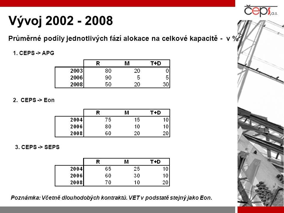 Vývoj 2002 - 2008 Průměrné podíly jednotlivých fází alokace na celkové kapacitě - v % 1. CEPS -> APG 2. CEPS -> Eon 3. CEPS -> SEPS Poznámka: Včetně d