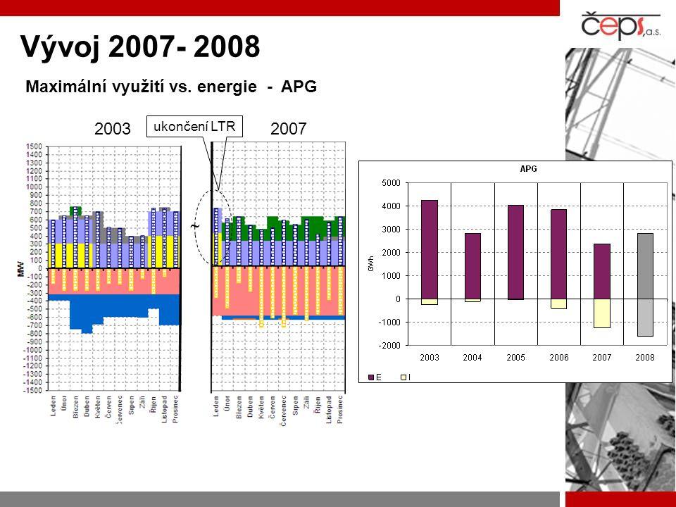 Vývoj 2007- 2008 Maximální využití vs. energie - APG ukončení LTR 20032007 