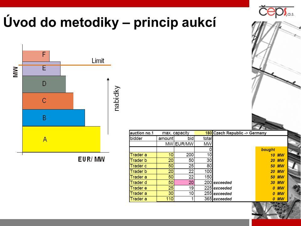 Úvod do metodiky – princip aukcí nabídky