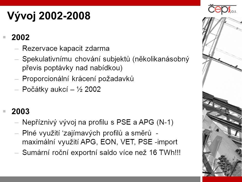 Vývoj 2002-2008  2002 –Rezervace kapacit zdarma –Spekulativnímu chování subjektů (několikanásobný převis poptávky nad nabídkou) –Proporcionální kráce