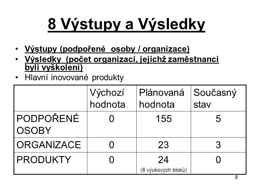 8 8 Výstupy a Výsledky Výstupy (podpořené osoby / organizace) Výsledky (počet organizací, jejichž zaměstnanci byli vyškoleni) Hlavní inovované produkt