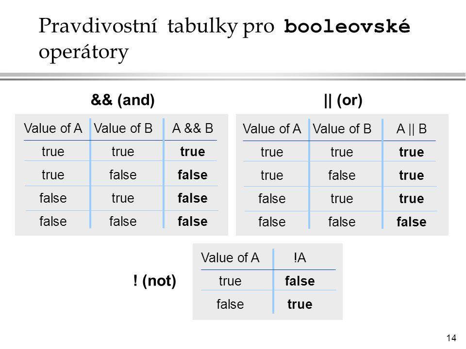 14 Pravdivostní tabulky pro booleovské operátory Value of AValue of BA && B truetruetrue truefalsefalse falsetruefalse falsefalsefalse Value of AValue of BA || B truetruetrue truefalsetrue falsetruetrue falsefalsefalse Value of A!A truefalse falsetrue && (and)|| (or) .