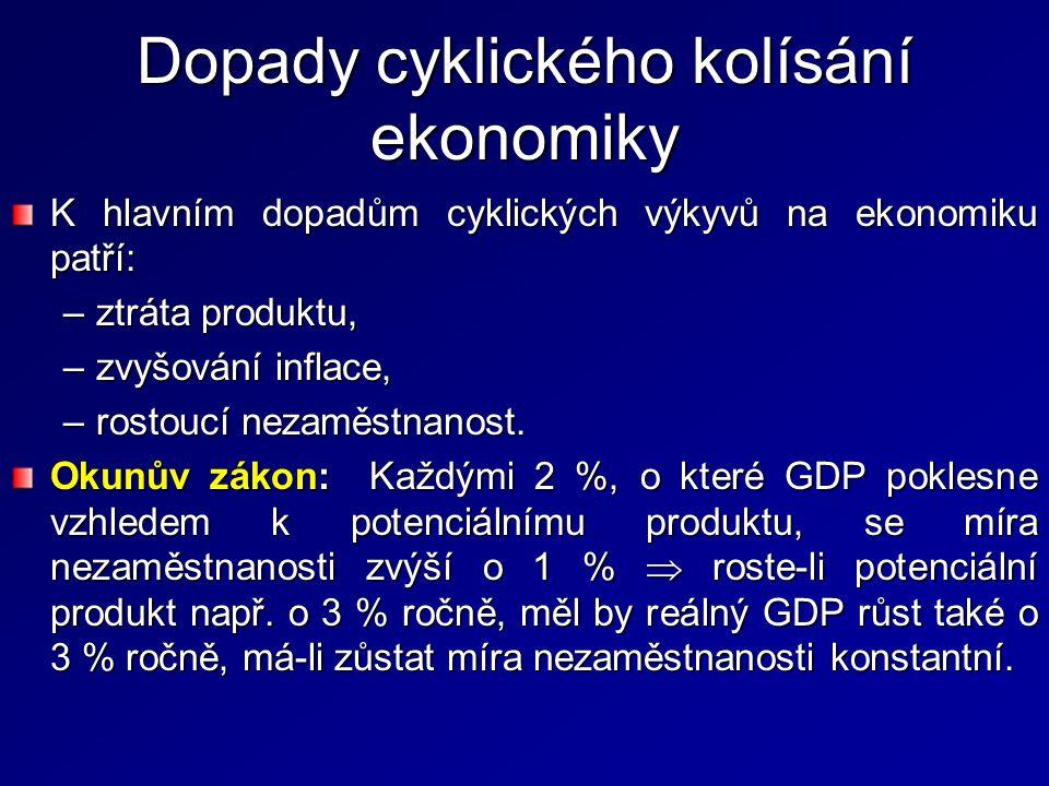 Dopady cyklického kolísání ekonomiky K hlavním dopadům cyklických výkyvů na ekonomiku patří: –ztráta produktu, –zvyšování inflace, –rostoucí nezaměstnanost.