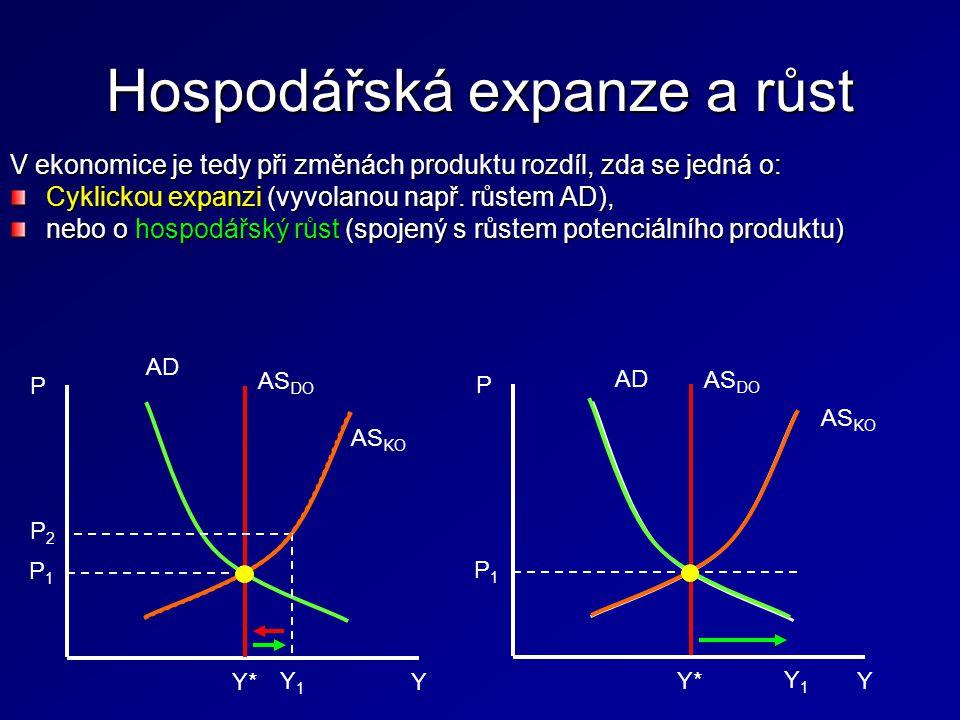 Hospodářská expanze a růst V ekonomice je tedy při změnách produktu rozdíl, zda se jedná o: Cyklickou expanzi (vyvolanou např. růstem AD), nebo o hosp