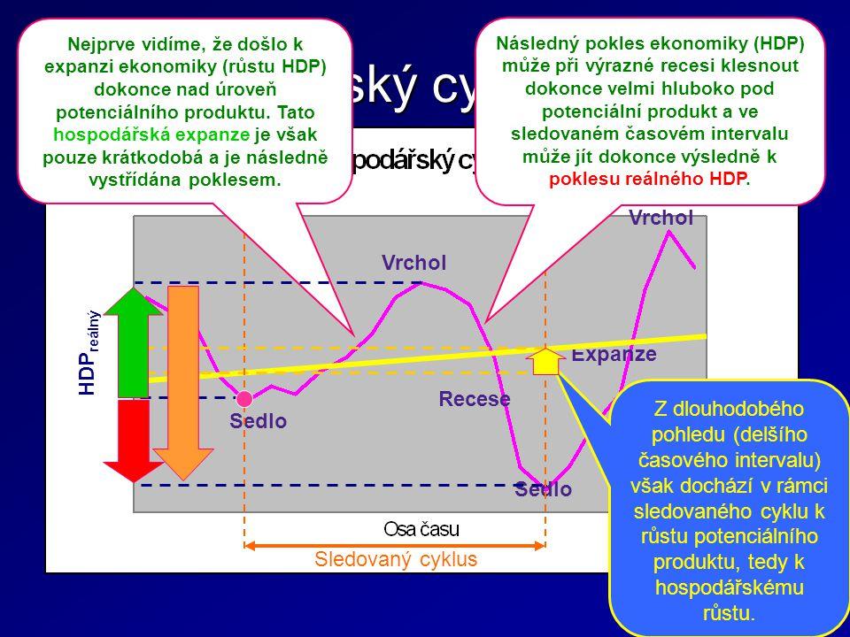 Recese Sedlo Expanze Vrchol Hospodářský cyklus vs. růst Z dlouhodobého pohledu (delšího časového intervalu) však dochází v rámci sledovaného cyklu k r