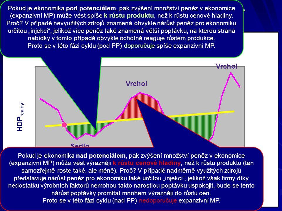 Uplatnění monetární politiky – proticyklická opatření Sedlo Vrchol HDP reálný Pokud je ekonomika nad potenciálem, pak zvýšení množství peněz v ekonomice (expanzivní MP) může vést výrazněji k růstu cenové hladiny, než k růstu produktu (ten samozřejmě roste také, ale méně).