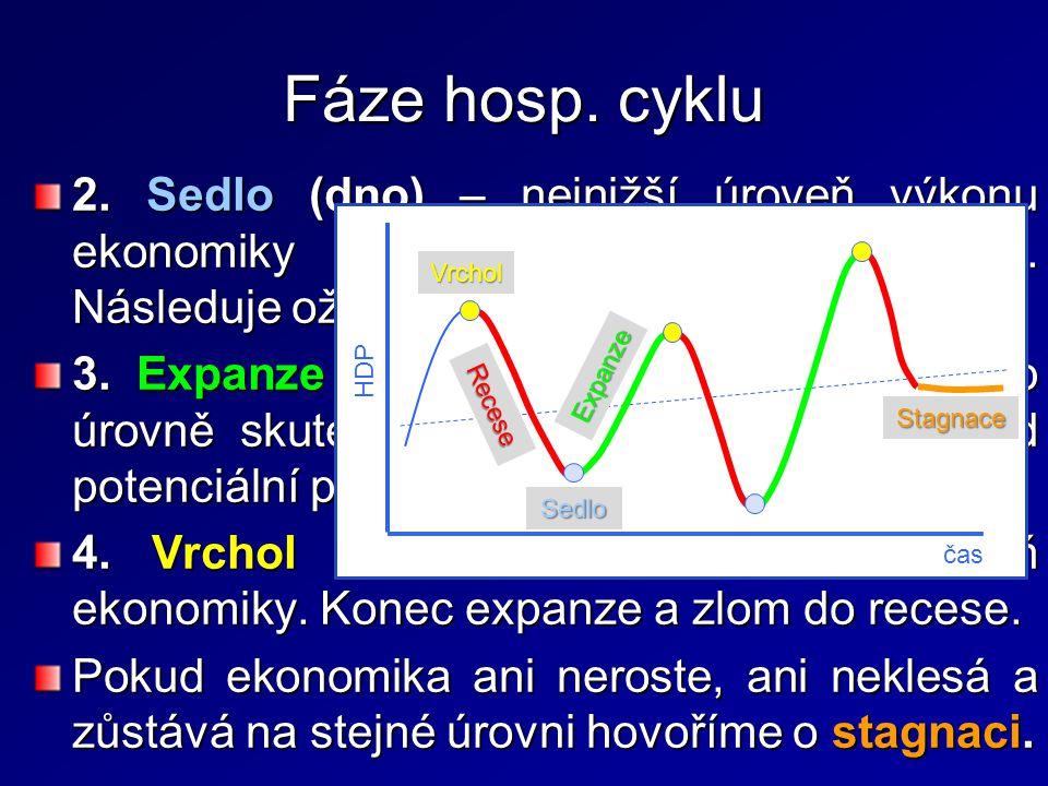 """Fáze hosp. cyklu 2. Sedlo (dno) – nejnižší úroveň výkonu ekonomiky završující (ukončující) recesi. Následuje oživení ekonomiky. """"Bod zlomu"""". 3. Expanz"""