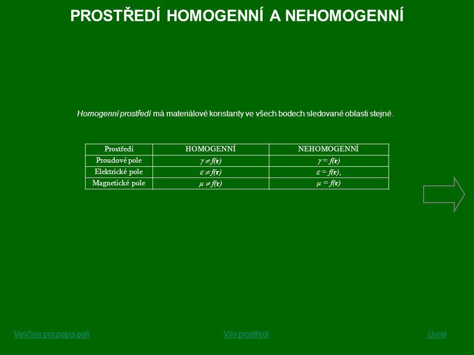 PROSTŘEDÍ HOMOGENNÍ A NEHOMOGENNÍ Homogenní prostředí má materiálové konstanty ve všech bodech sledované oblasti stejné. ProstředíHOMOGENNÍNEHOMOGENN