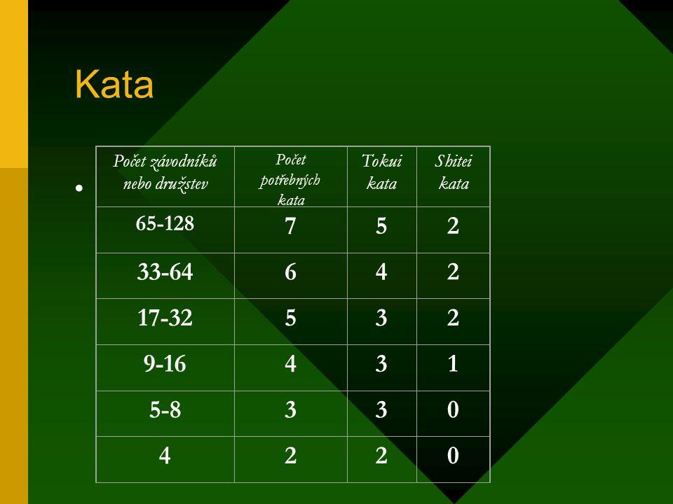 Kata Počet závodníků nebo družstev Počet potřebných kata Tokui kata Shitei kata 65-128 752 33-64642 17-32532 9-16431 5-8330 4220