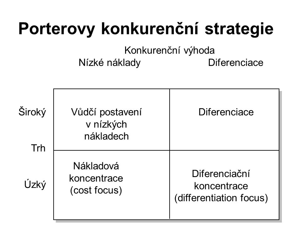 Porterovy konkurenční strategie Konkurenční výhoda Nízké náklady Diferenciace Široký Trh Úzký Vůdčí postavení v nízkých nákladech Diferenciace Náklado