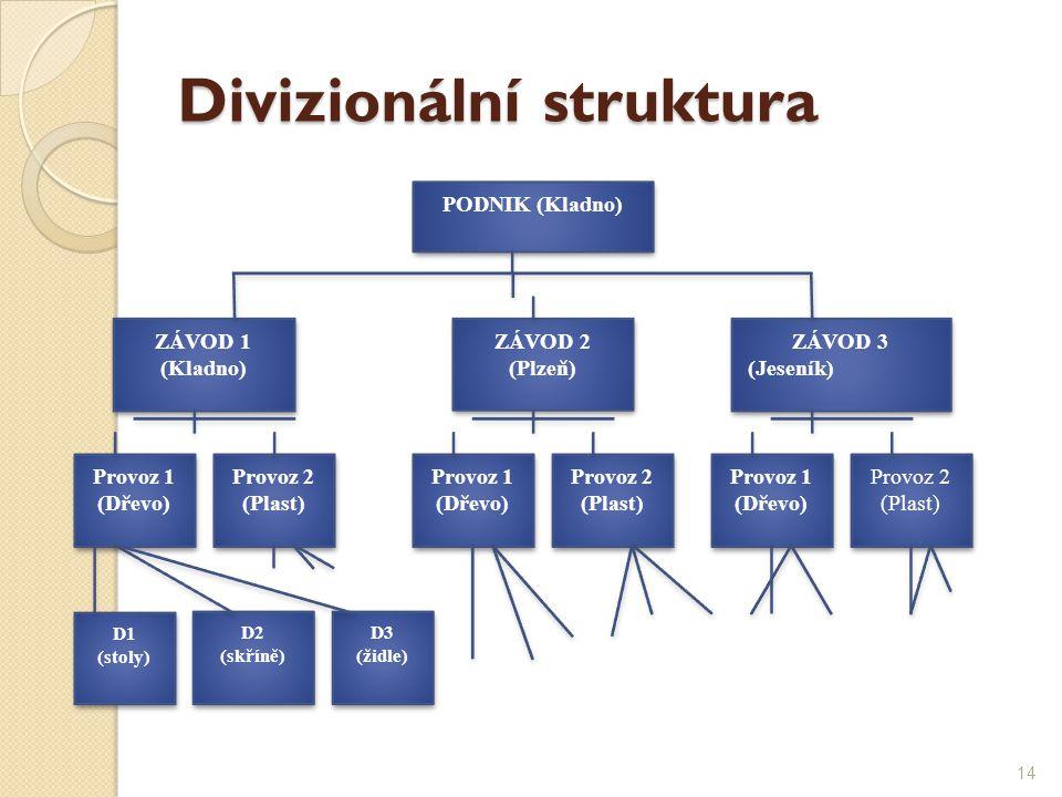 Divizionální struktura PODNIK (Kladno) ZÁVOD 1 (Kladno) ZÁVOD 1 (Kladno) ZÁVOD 2 (Plzeň) ZÁVOD 2 (Plzeň) ZÁVOD 3 (Jeseník) ZÁVOD 3 (Jeseník) Provoz 1
