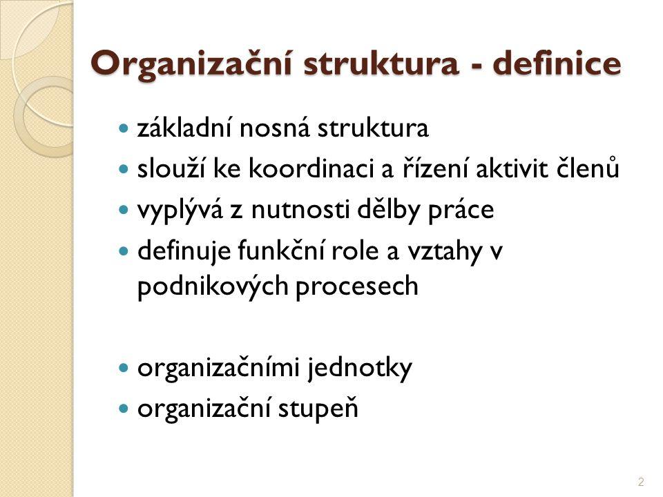 Organizační struktura - definice základní nosná struktura slouží ke koordinaci a řízení aktivit členů vyplývá z nutnosti dělby práce definuje funkční