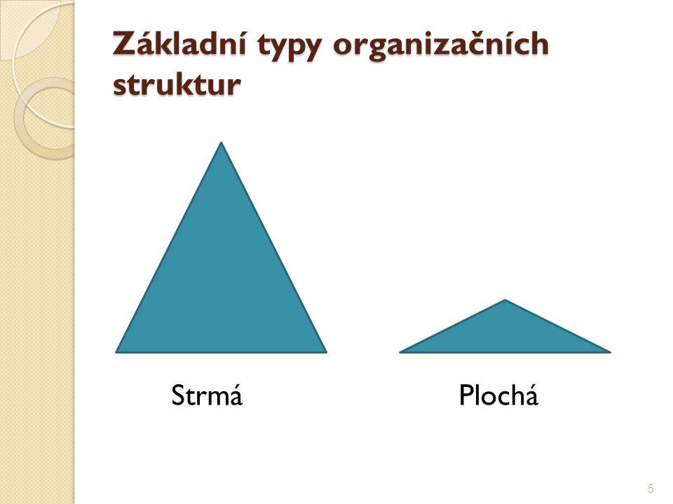 Organigram 1 22 3 3 4 5 2 - znázornění struktury organizace 6