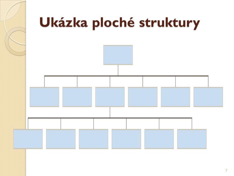 Liniová struktura ZÁVOD PODNIK PROVOZ DÍLNA 18
