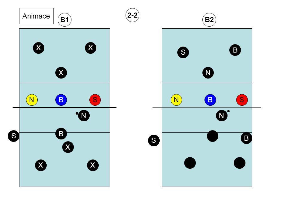 Obrana soupeřova útoku. Základní postavení při obraně soupeřova útoku z hlavního kůlu,středu a handy X X X N B S