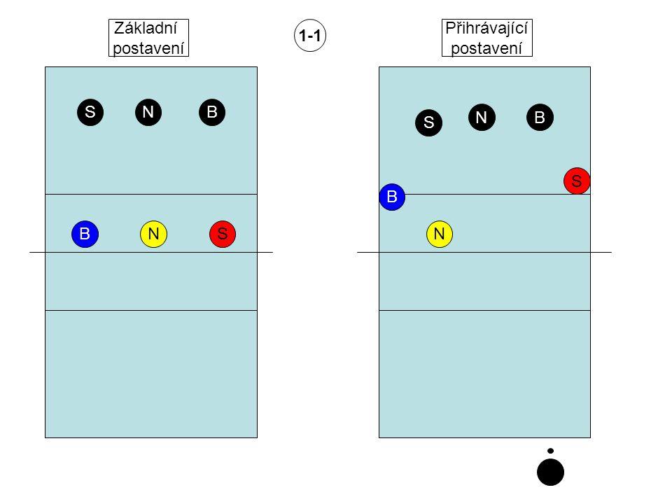 SNB BNS S N B S BN Základní postavení 1-1 Přihrávající postavení