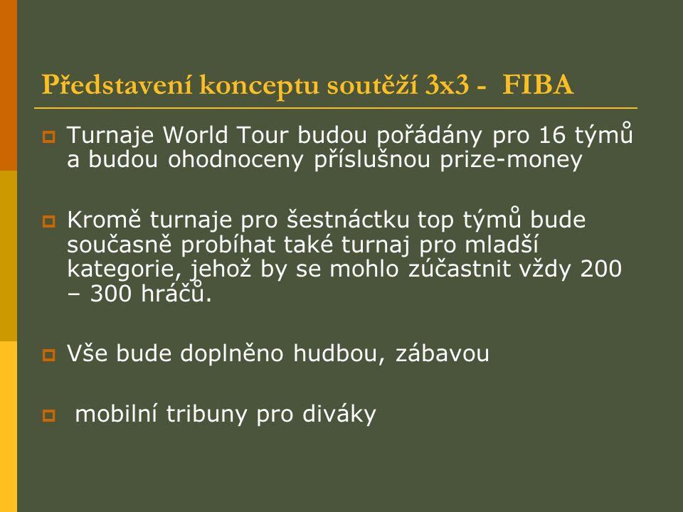 Představení konceptu soutěží 3x3 - FIBA  Každý turnaj na národní i mezinárodní úrovni bude ohodnocen příslušným bodovým koeficientem, který se stane základem pro vytváření žebříčku hráčů  Hráč bude moci absolvovat více turnajů a pokaždé třeba s jiným týmem, proto se budou body za umístění v turnaji připisovat každému hráči individuálně  Ranking byl spuštěn na stránkách FIBA 3x3 v březnu 2012.