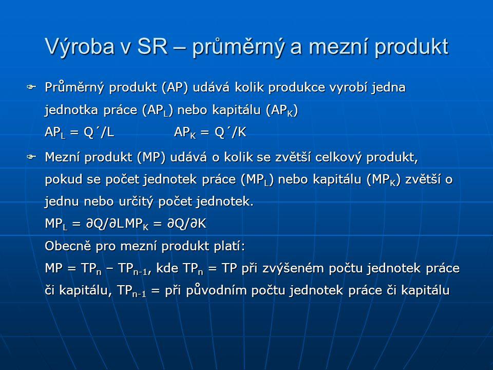 Obvyklý tvar produkční funkce v krátkém období