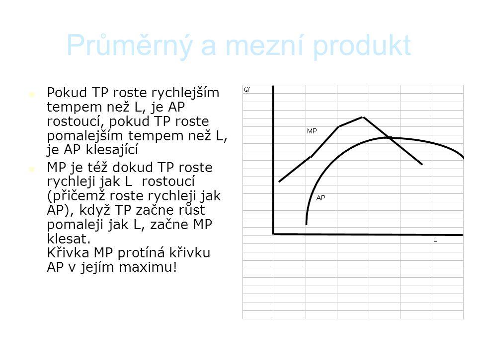Výroba v SR – průměrný a mezní produkt  Průměrný produkt (AP) udává kolik produkce vyrobí jedna jednotka práce (AP L ) nebo kapitálu (AP K ) AP L = Q