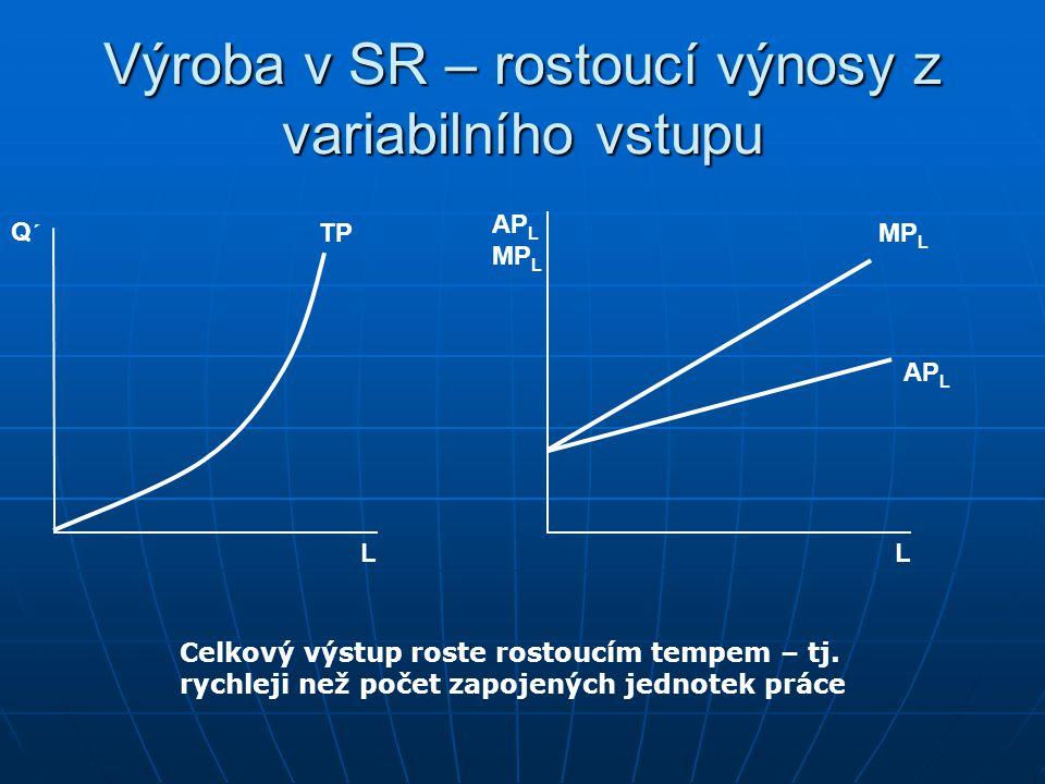 Průměrný a mezní produkt Pokud TP roste rychlejším tempem než L, je AP rostoucí, pokud TP roste pomalejším tempem než L, je AP klesající MP je též dok