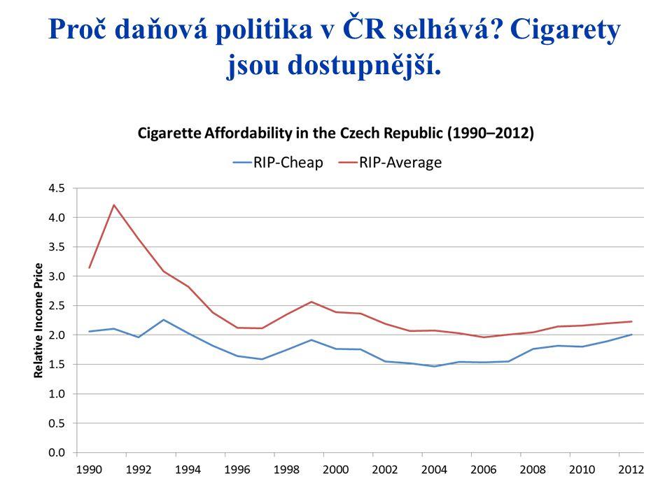 Proč daňová politika v ČR selhává? Cigarety jsou dostupnější.