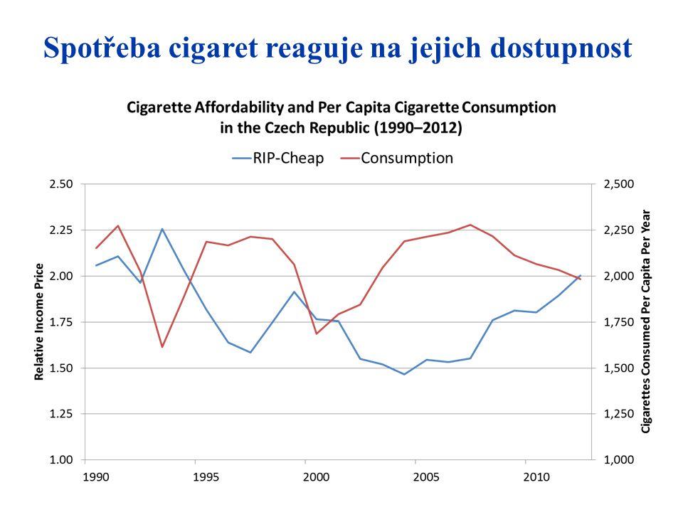 Spotřeba cigaret reaguje na jejich dostupnost