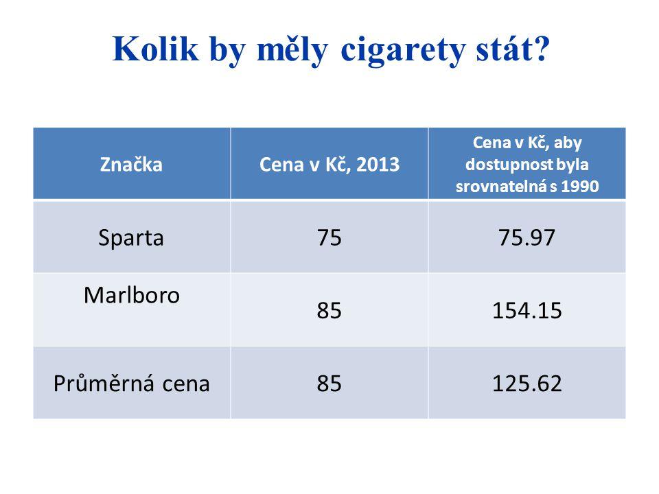 Kolik by měly cigarety stát? ZnačkaCena v Kč, 2013 Cena v Kč, aby dostupnost byla srovnatelná s 1990 Sparta7575.97 Marlboro 85154.15 Průměrná cena8512