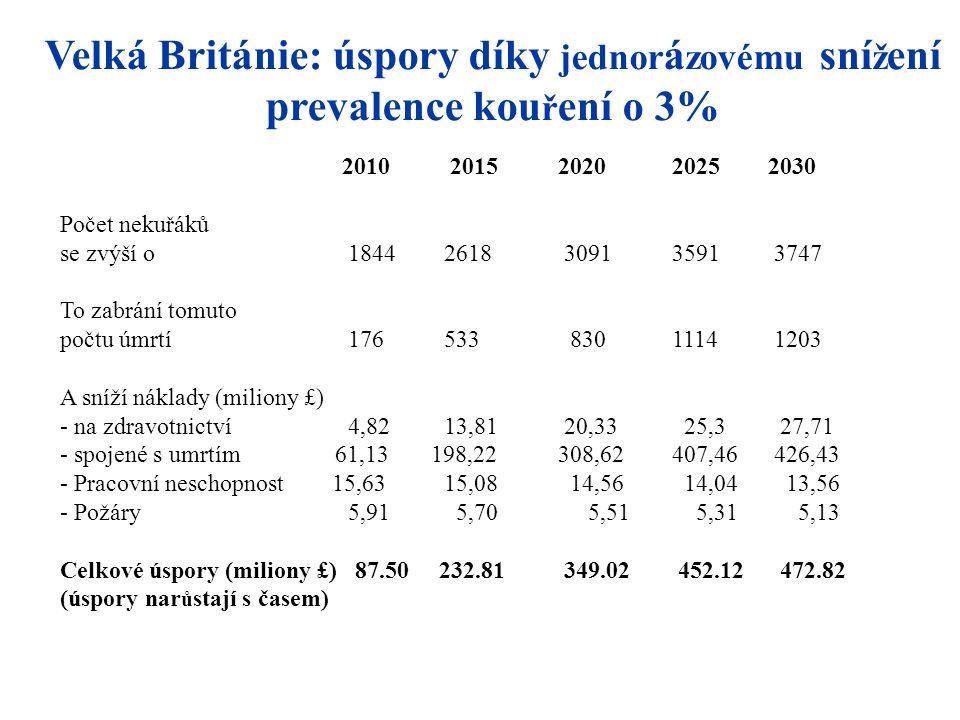 Velká Británie: úspory díky jednor á zovému sní ž ení prevalence kou ř ení o 3% 2010 2015 2020 2025 2030 Počet nekuřáků se zvýší o 18442618 3091 3591