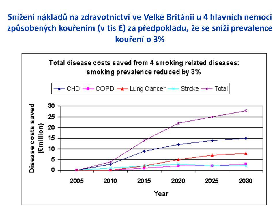 Snížení nákladů na zdravotnictví ve Velké Británii u 4 hlavních nemocí způsobených kouřením (v tis £) za předpokladu, že se sníží prevalence kouření o