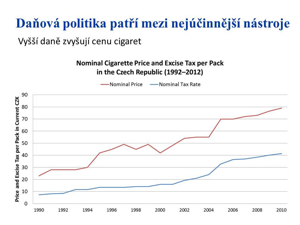 Daňová politika patří mezi nejúčinnější nástroje Vyšší daně zvyšují cenu cigaret