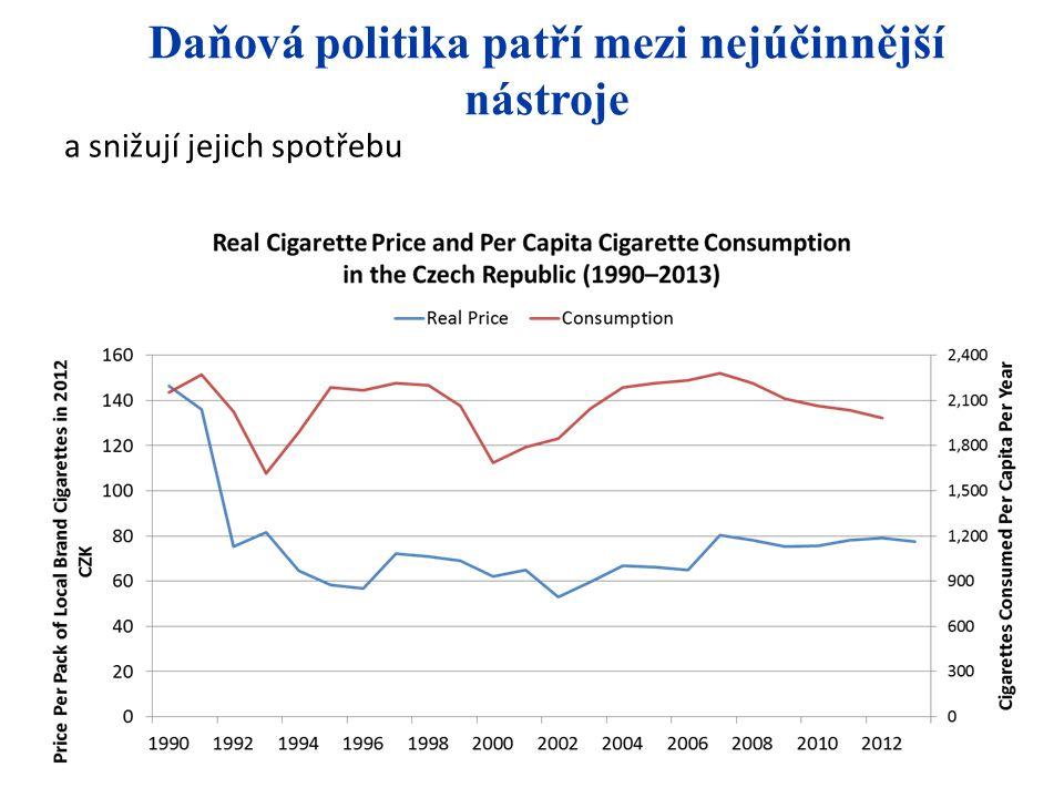 Proč daňová politika v ČR selhává? Reálná cena stále nižší než v roce 1990