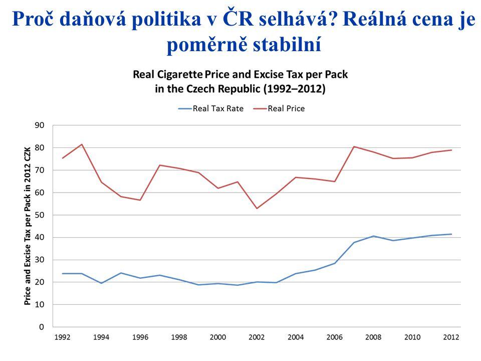 Proč daňová politika v ČR selhává? Reálná cena je poměrně stabilní