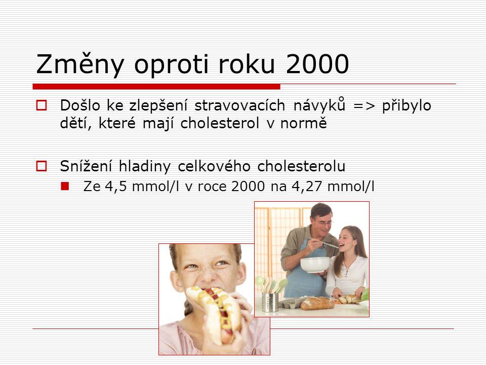 Změny oproti roku 2000  Došlo ke zlepšení stravovacích návyků => přibylo dětí, které mají cholesterol v normě  Snížení hladiny celkového cholesterolu Ze 4,5 mmol/l v roce 2000 na 4,27 mmol/l