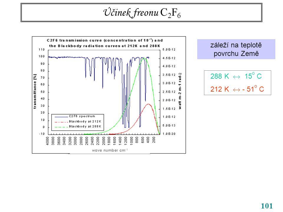 101 Účinek freonu C 2 F 6 wave number cm -1 záleží na teplotě povrchu Země 288 K  15 o C 212 K  - 51 o C