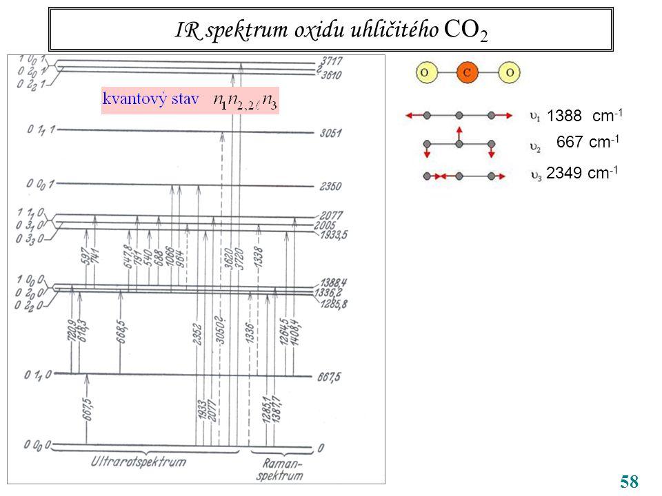 58 IR spektrum oxidu uhličitého CO 2 CO 2 1388 cm -1 667 cm -1 2349 cm -1